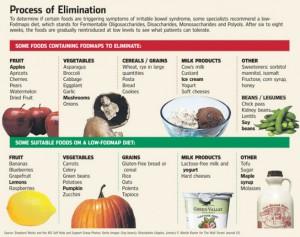 低FODMAP食とお腹の関係1